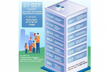 Улучшение жилищных условий семей льготных категорий