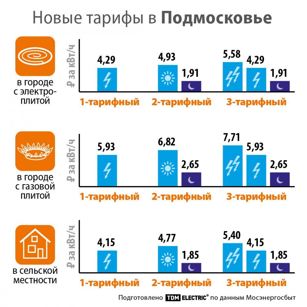 Изменились тарифы на электрическую энергию для населения Московской области